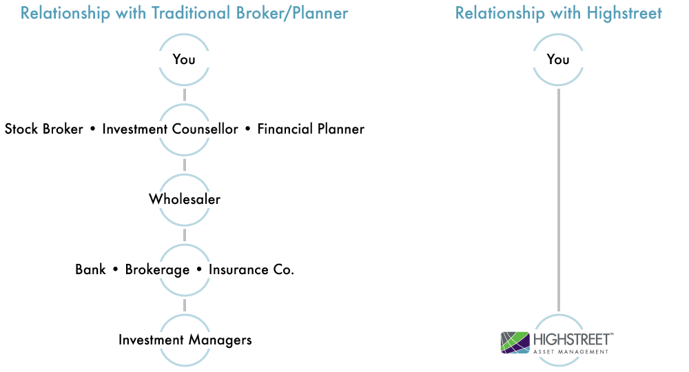 Infographic - relationship with traditional broker vs Highstreet